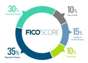 credit score guide for beginners